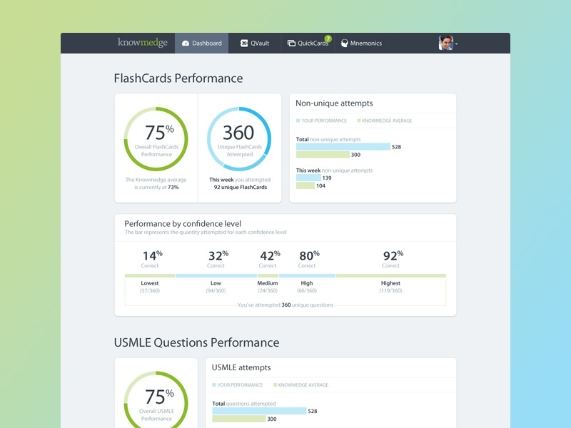 Designer Spotlight: Knowmedge Dashboard by Riki Tanone
