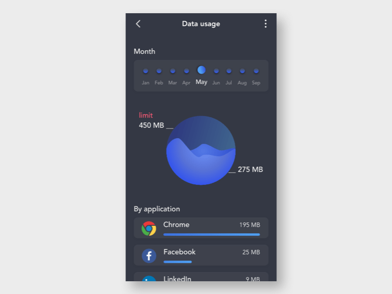 Data visualisation on mobile